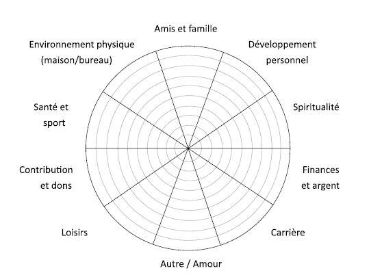 roue de la vie