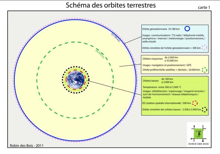 schéma orbites terrestres